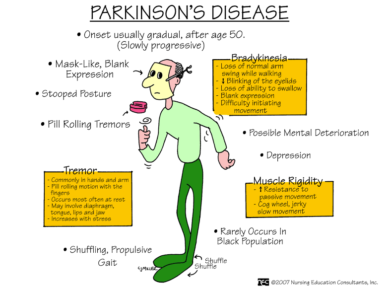 Parkinson's Disease - The Shaking Palsy | PatientsEngage
