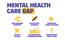 Mental Health Care Gap India